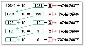 列 文字 変換 に を 数字
